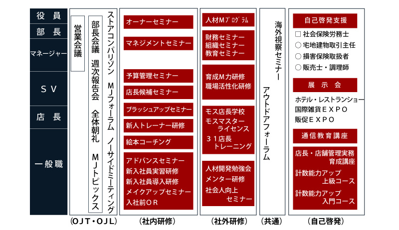 みちのくジャパン 教育体系表